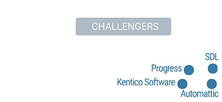 Kentico in Gartner Group's magic quadrant